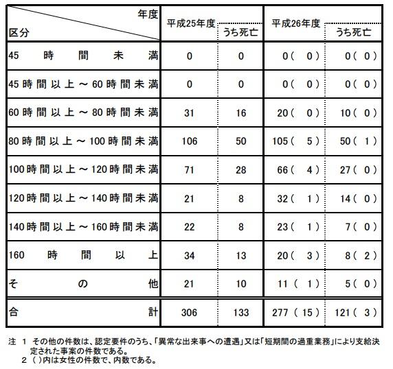 脳・心臓疾患の時間外労働時間数(1か月平均)別支給決定件数