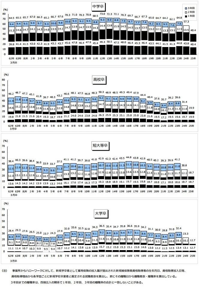 新規学卒就職者の在職期間別離職率の推移